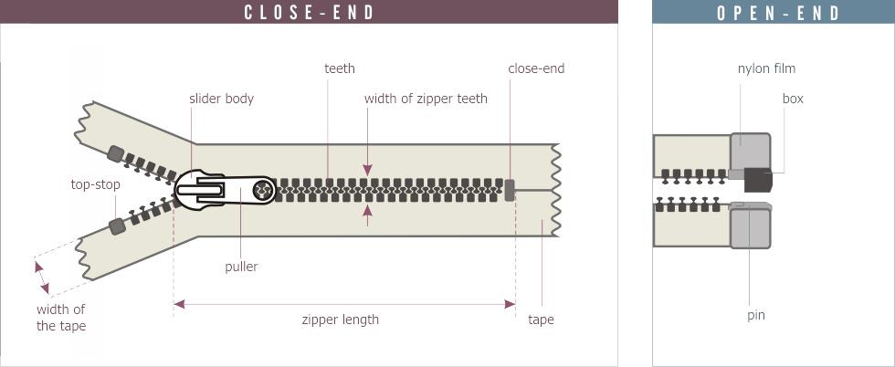 Zip fastener scheme